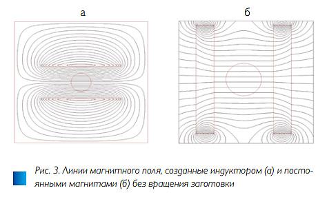 Рис. 3. Численное исследование методов управления температурным полем в индукционных системах для нагрева вращением