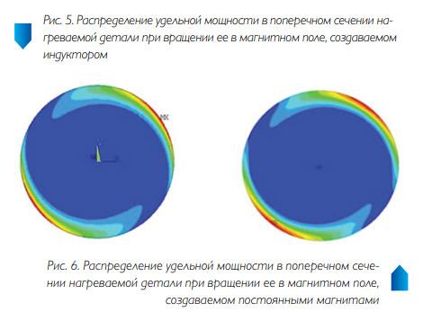 Рис. 5-6. Численное исследование методов управления температурным полем в индукционных системах для нагрева вращением