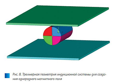 Рис. 8. Численное исследование методов управления температурным полем в индукционных системах для нагрева вращением