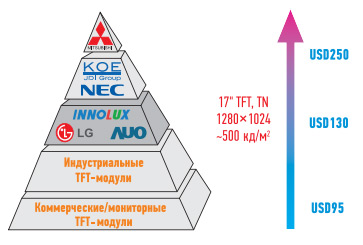 Tft-moduli-v-promyshlennoj-jelektronike-3