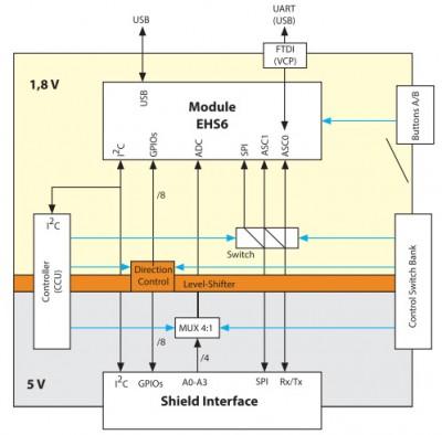 modul'_ehs6_i_maketnaja_plata_cinterion_concept_board_v_rukah_specialista4