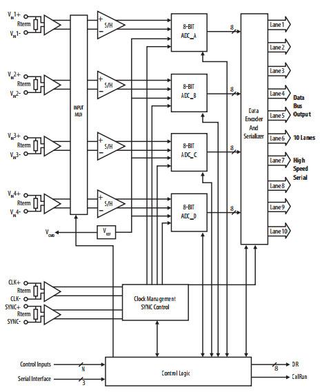 Блок-схема микросхемы АЦП LM97600
