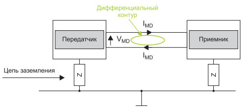 differentsialnyj-kontur-dm