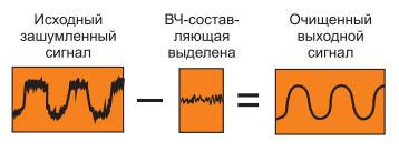 printsip-nch-filtratsii-sinusoidalnye-shumy