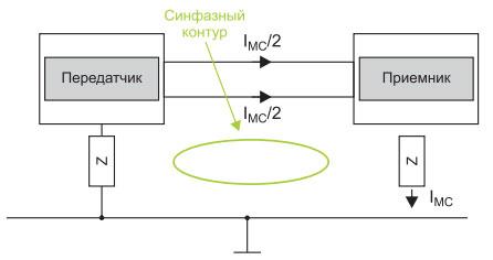 sinfaznyj-kontur-sm