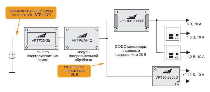 strukturnaya-shema-sistemy-elektropitaniya-baze-standartnyh-modulej-vpt