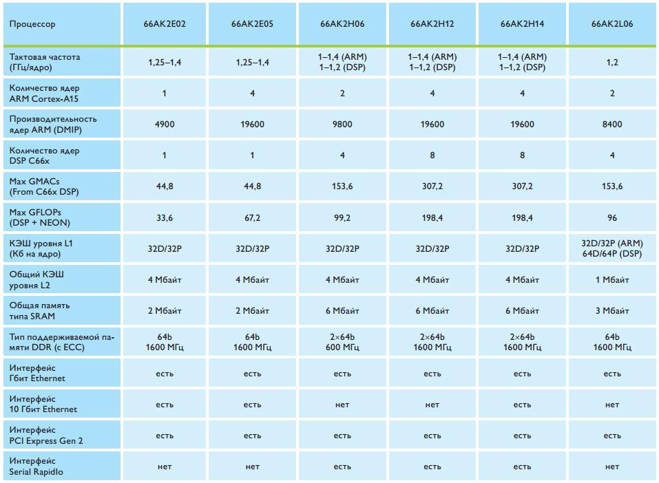harakteristiki-multiyadernyh-protsessorov-66ak2x