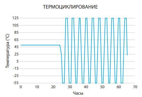 График термоциклирования