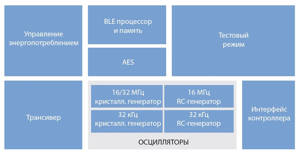 BlueNRG-MS