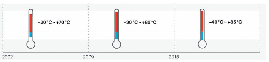 Расширение температурного диапазона