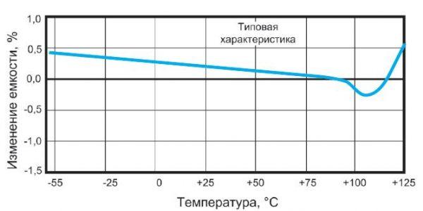 Температурная зависимость