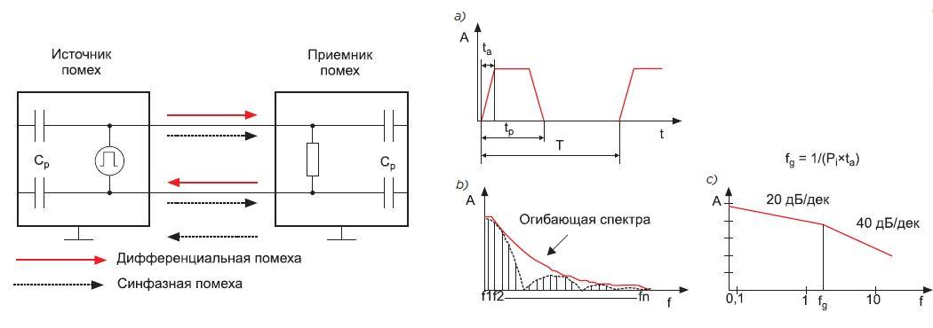 схема импульсного сигнала