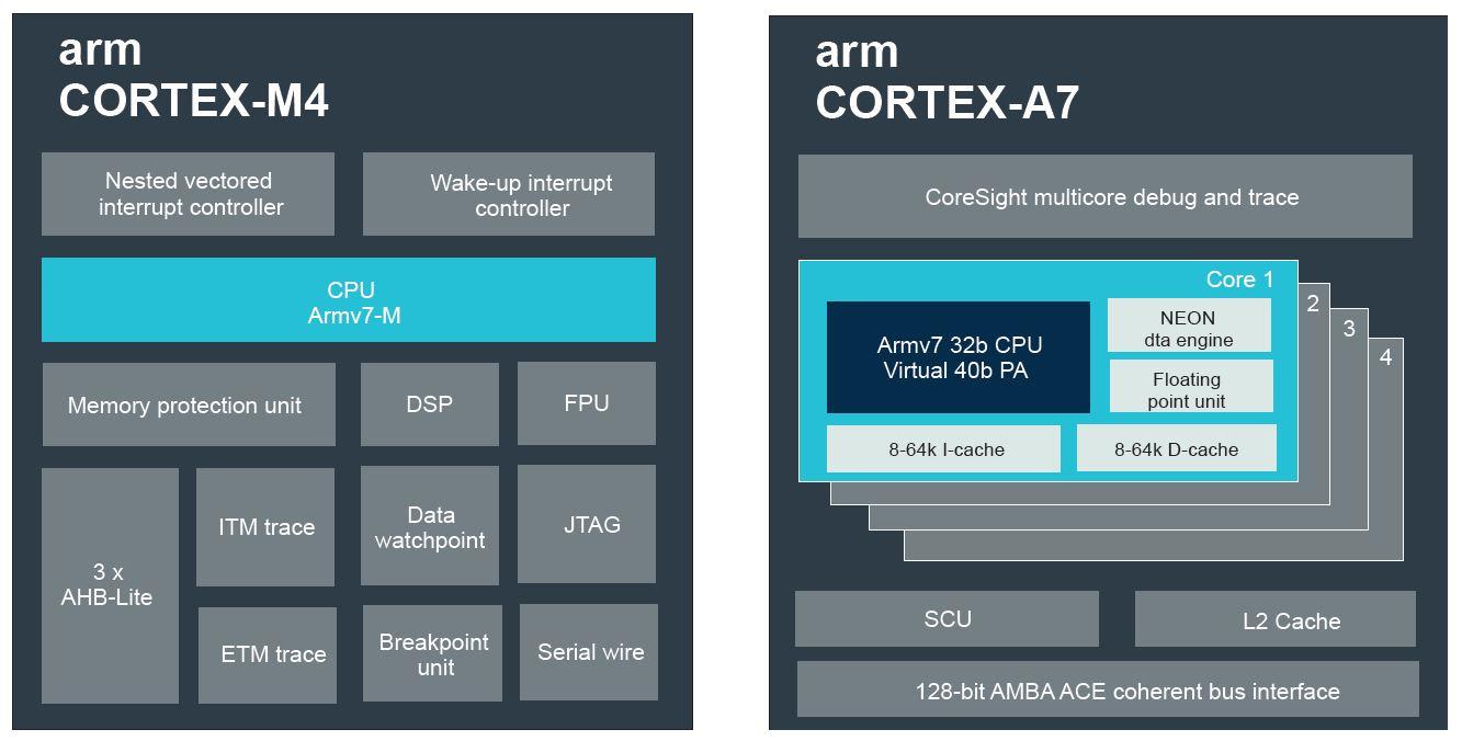 Cortex-A7 и Cortex-M4