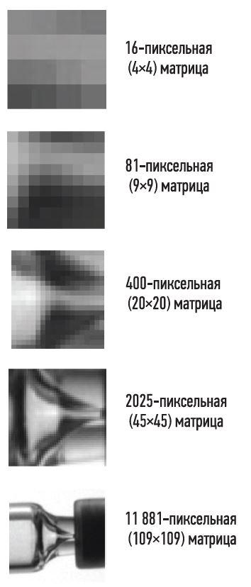 Датчики машинного зрения