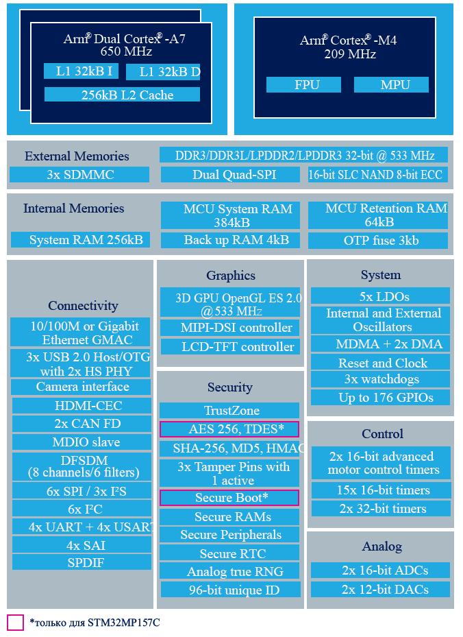 Структурная схема микропроцессора STM32MP157C