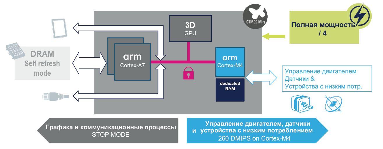 Режим работы Cortex-M4