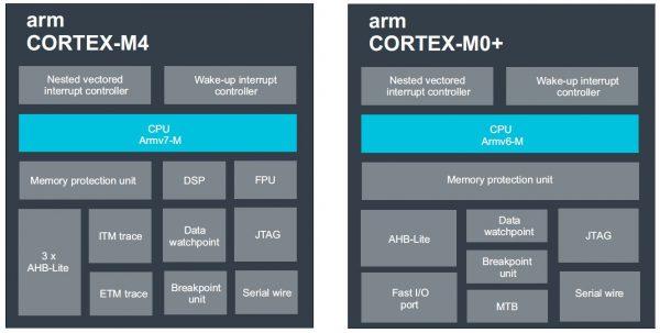 Cortex-M4 и Cortex-M0+