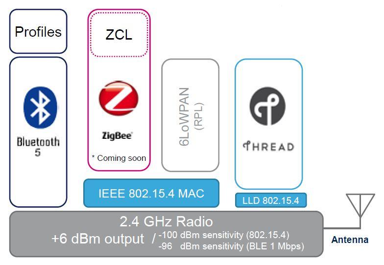Поддерживаемые линейкой STM32WB55 беспроводные протоколы