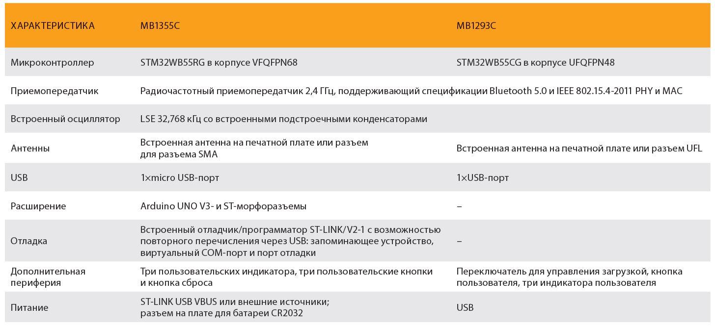 Сравнительные характеристики микроконтроллеров линейки STM32WB55