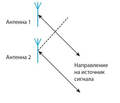 Метод измерения фазы принимаемого сигнала PDoA