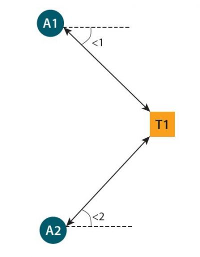 Угломерный метод AoA