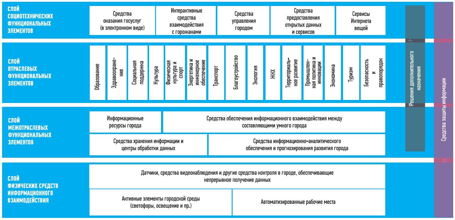 Порядок внедрения решений «умного города» в Санкт- Петербурге
