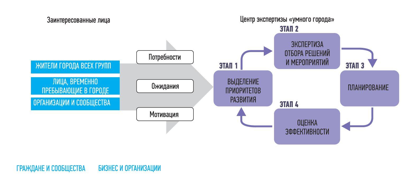 Порядок отбора и экспертизы проектов в проектном офисе «Умный Санкт- Петербург»