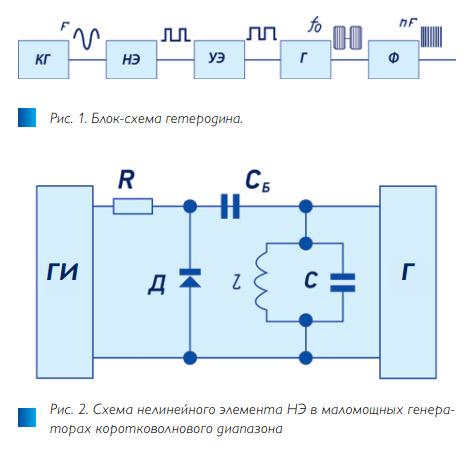 Рис. 1-2. Пассивный нелинейный генератор с ультранизкими шумами