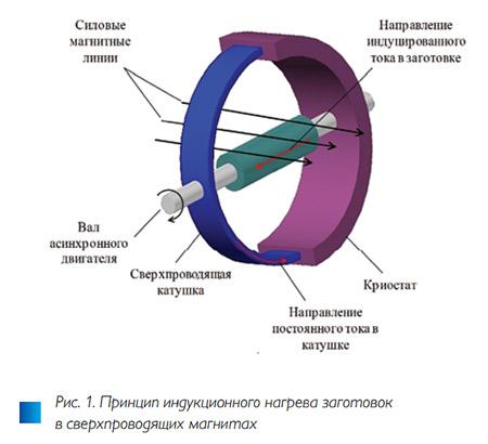 Рис. 1. Численное исследование методов управления температурным полем в индукционных системах для нагрева вращением