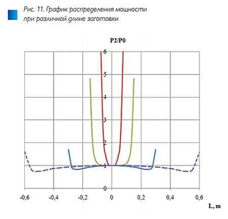 Рис. 11. Численное исследование методов управления температурным полем в индукционных системах для нагрева вращением