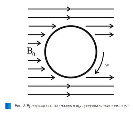 Рис. 2. Численное исследование методов управления температурным полем в индукционных системах для нагрева вращением