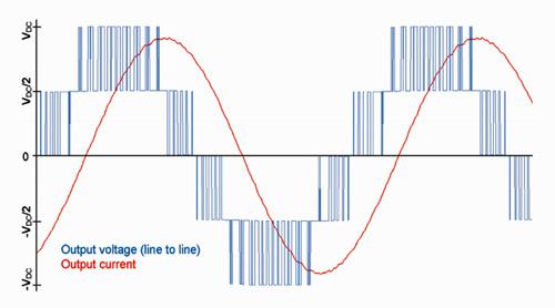 Рис. 1. Осциллограмма напряжений трехуровневого инвертора - Направление развития модулей MiniSKiip от компании SEMIKRON