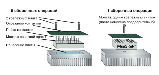 Рис. 6. Сравнение способов монтажа модулей с выводами под пайку - Направление развития модулей MiniSKiip от компании SEMIKRON