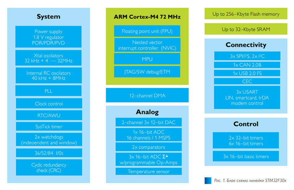 Рис. 1. Новые микроконтроллеры STM32F3XX