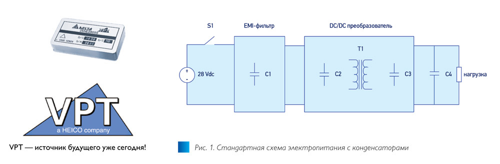 Рис. 1. Пусковой ток в DC/DC-преобразователях