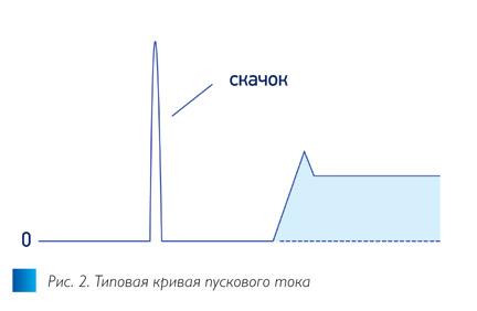 Рис. 2. Пусковой ток в DC/DC-преобразователях