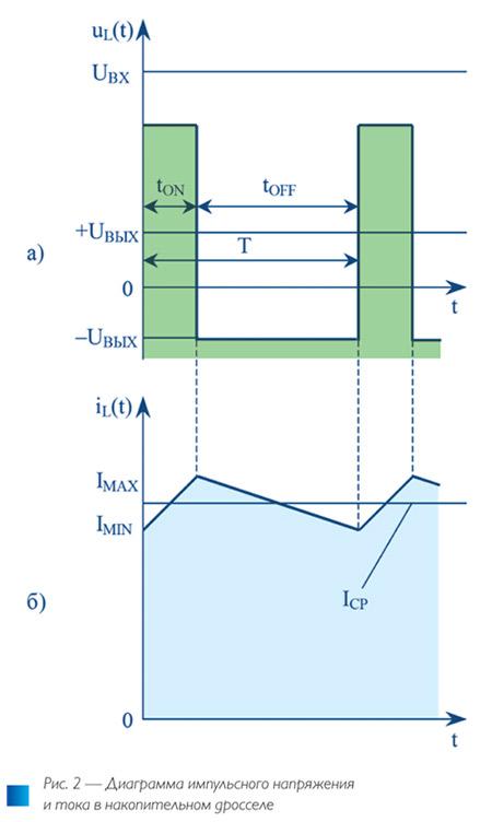 Рис. 2. Сравнение общепромышленных DC/DC-модулей питания в корпусе DIP24