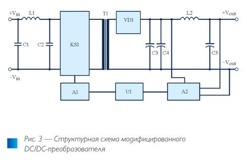 Рис. 3. Сравнение общепромышленных DC/DC-модулей питания в корпусе DIP24