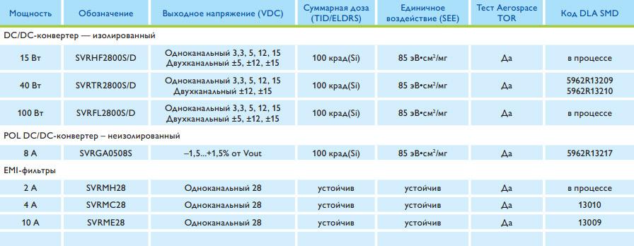 vestnik_elektroniki_2_2013_vpt_seriya_svr2