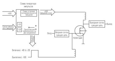 Рис. 1. Типичная структурная схема тестовой платы для мощных ВЧ-GaN-транзисторов Microsemi