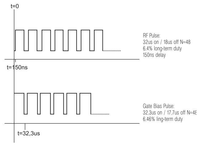 Рис. 3. Характерная для режима S последовательность ВЧ-импульсов