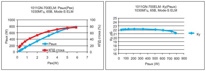 Рис. 6. Типичные характеристики 1011GN-700ELM