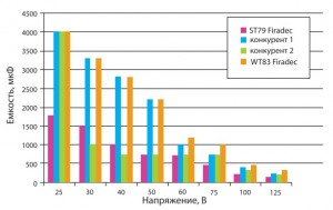 Tendencii-v-proizvodstve-tantalovyh-kondensatorov-EXXELIA-FIRADEC-2