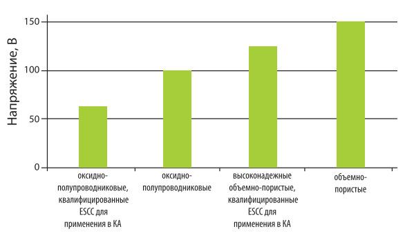 Tendencii-v-proizvodstve-tantalovyh-kondensatorov-EXXELIA-FIRADEC-5