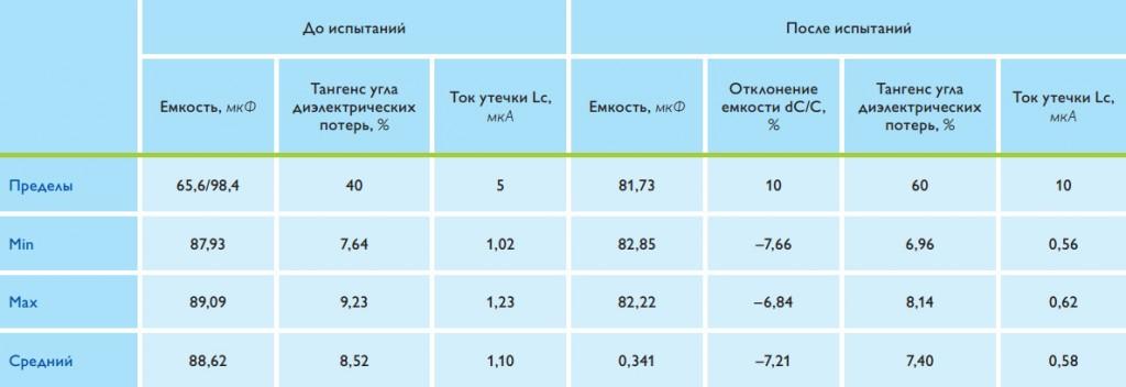 Tendencii-v-proizvodstve-tantalovyh-kondensatorov-EXXELIA-FIRADEC-7