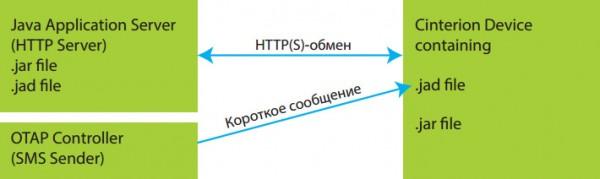 zagruzka_po_i_mikrokoda_v_moduli_gemalto_7