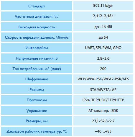 Основные-параметры-HF-LPB10