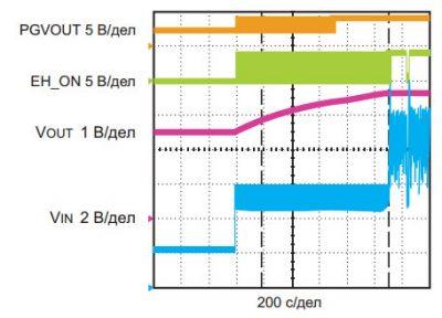 Переходный процесс переключения питания DC9003A с дополнительного на основной импульсный преобразователь