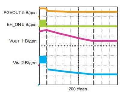 Переходный процесс переключения питания DC9003A с основного на дополнительный импульсный преобразователь