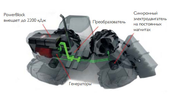 Электрический колесный погрузчик VISEDO